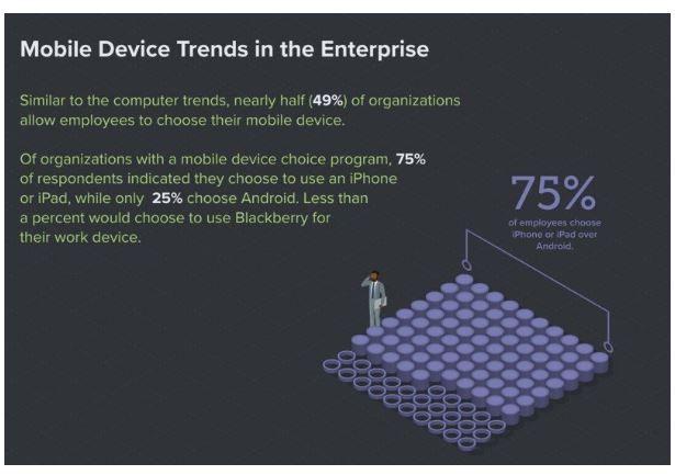 75 percent of enterprise employees choose iPhone.JPG