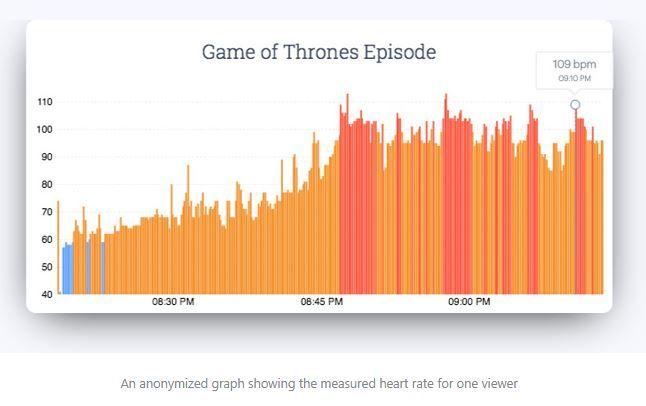 Apple Watch App Cardiogram Measures Game of Thrones Viewers Heart Rates.JPG