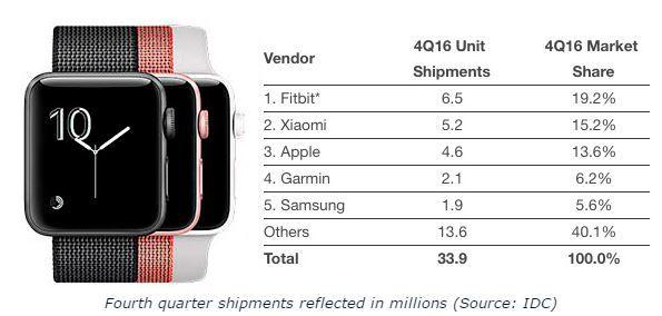 Apple Watch best quarter ever.JPG