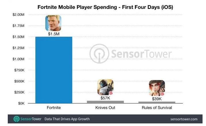 Fornite mobile made more than 1 million dollars in in app purchases in 3 days.JPG