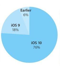 iOS 10 adoption rates are already 76 percent.JPG