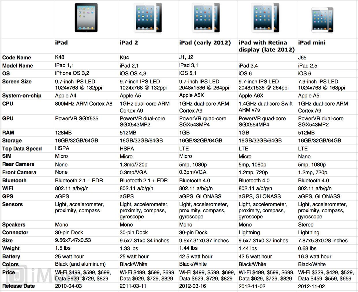 Ipad comparison chart apple ipad forum ipadversionchartimore2g nvjuhfo Choice Image