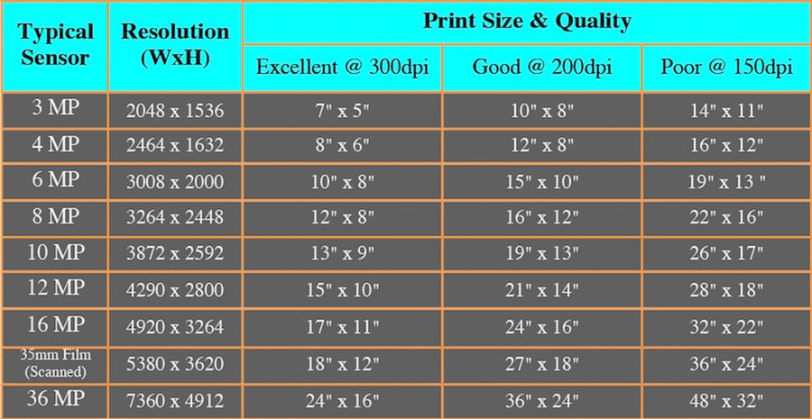 Resolution for poster size print
