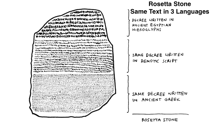 the importance of the rosetta stone The discovery of the rosetta stone is important in the study of (rosetta) on napoleon's defeat, the stone became the property of the english under the.