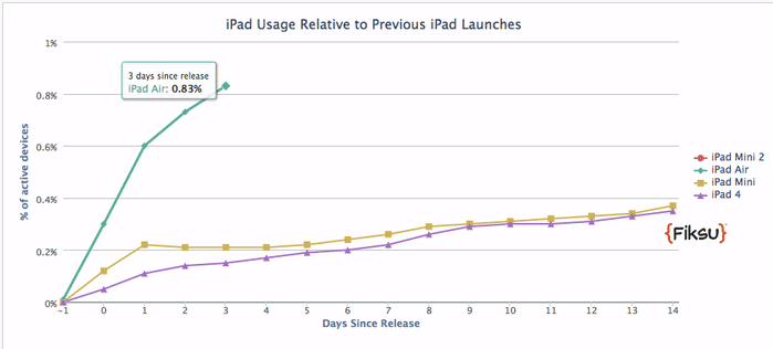 iPad_Air_usage